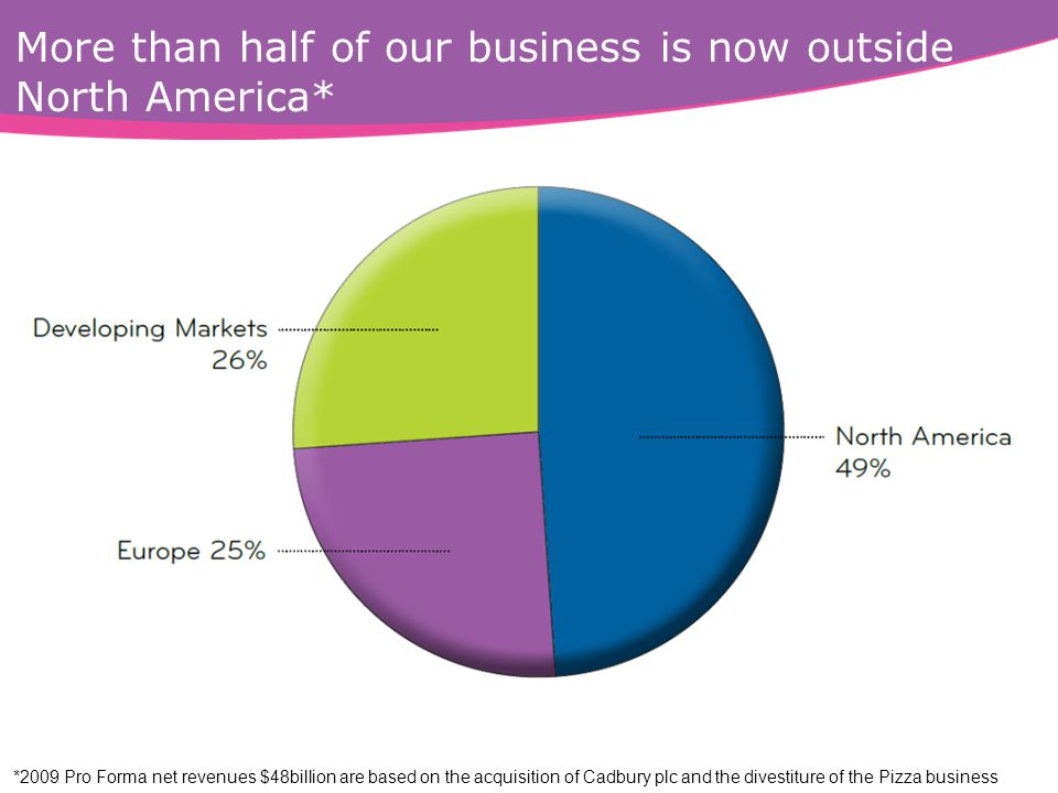 More than half of our business is now outside North America* *2009 Pro Forma net revenues $48billion are based on the acquisition of Cadbury plc and t
