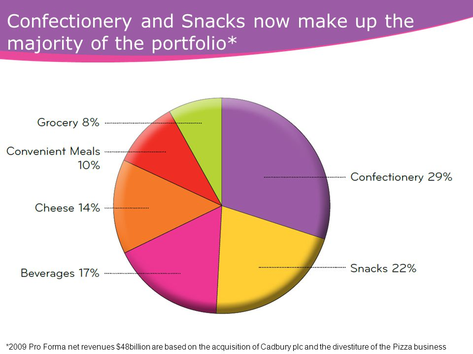 Confectionery and Snacks now make up the majority of the portfolio* *2009 Pro Forma net revenues $48billion are based on the acquisition of Cadbury plc and the divestiture of the Pizza business