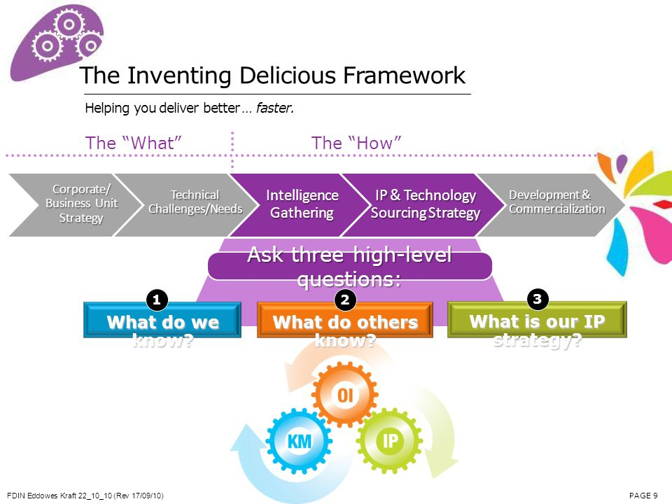 FDIN Eddowes Kraft 22_10_10 (Rev 17/09/10) PAGE 9 The Inventing Delicious Framework Helping you deliver better … faster. Ask three high-level question