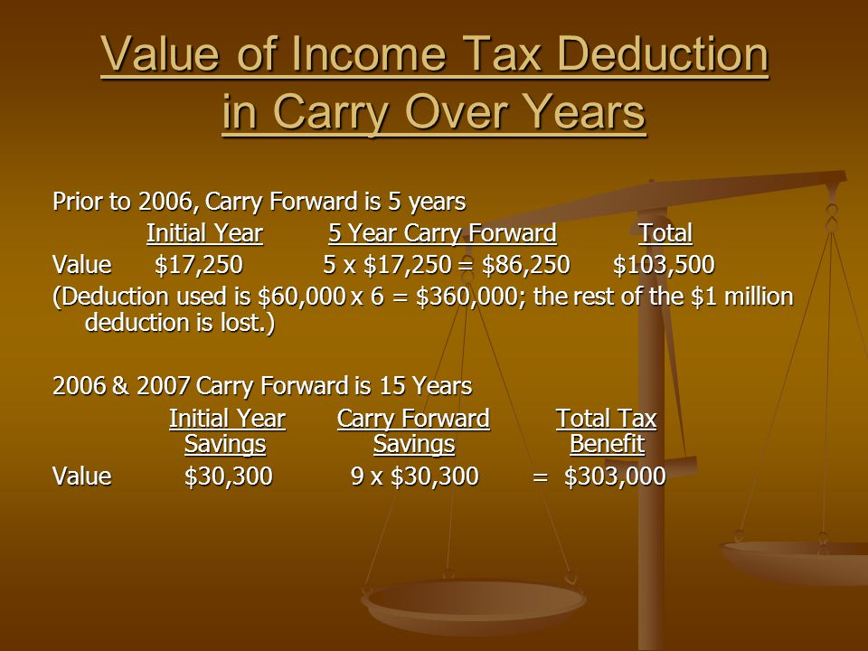 Value of Income Tax Deduction in Carry Over Years Prior to 2006, Carry Forward is 5 years Initial Year 5 Year Carry Forward Total Initial Year 5 Year Carry Forward Total Value $17,250 5 x $17,250 = $86,250 $103,500 (Deduction used is $60,000 x 6 = $360,000; the rest of the $1 million deduction is lost.) 2006 & 2007 Carry Forward is 15 Years Initial Year Carry Forward Total Tax Savings Savings Benefit Initial Year Carry Forward Total Tax Savings Savings Benefit Value $30,300 9 x $30,300 = $303,000