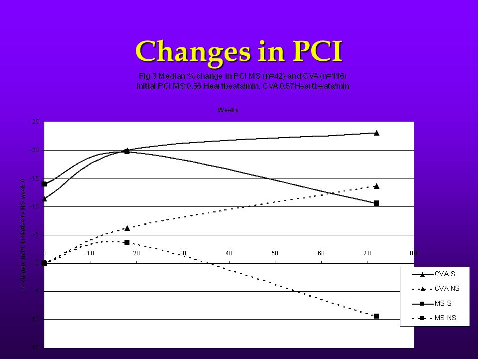 Changes in PCI
