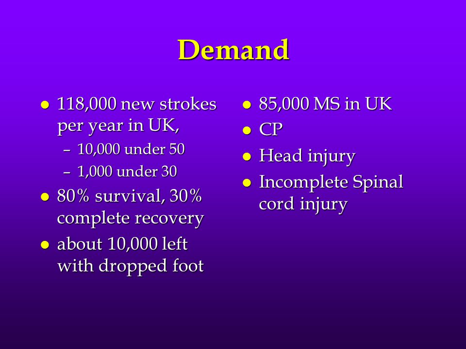 Demand l 118,000 new strokes per year in UK, –10,000 under 50 –1,000 under 30 l 80% survival, 30% complete recovery l about 10,000 left with dropped foot l 85,000 MS in UK l CP l Head injury l Incomplete Spinal cord injury
