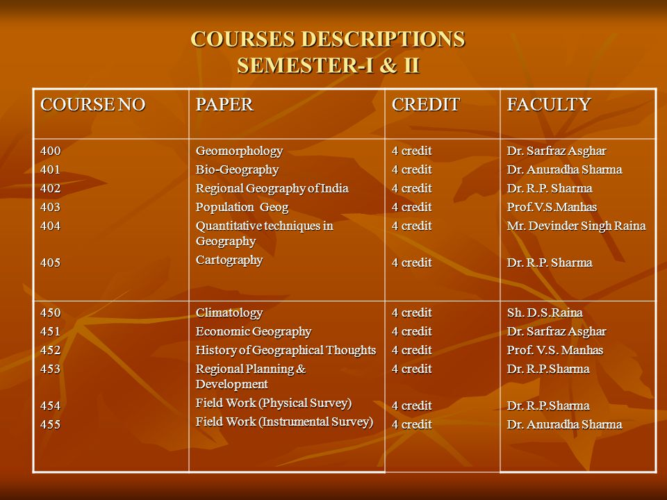 SEMESTER-III & IV COURSE NO PAPERCREDITFACULTY 500501502503504505 Soil Geography Geography of Rural Development Settlement Geography Post-Modern Geography Geological Maps/Minerals/Rocks/Soil Analysis Field Work-Socio Economic Survey 4 credit Dr.