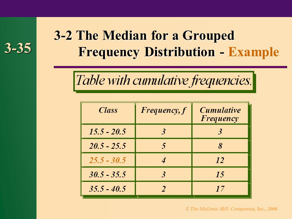 © The McGraw-Hill Companies, Inc., 2000 3-35 5 ClassCumulative 15.5 - 20.533 20.5 - 25.558 25.5 - 30.5412 30.5 - 35.5315 35.5 - 40.5217 5 3-2 The Median for a Grouped Frequency Distribution - 3-2 The Median for a Grouped Frequency Distribution - Example Frequency, f Frequency