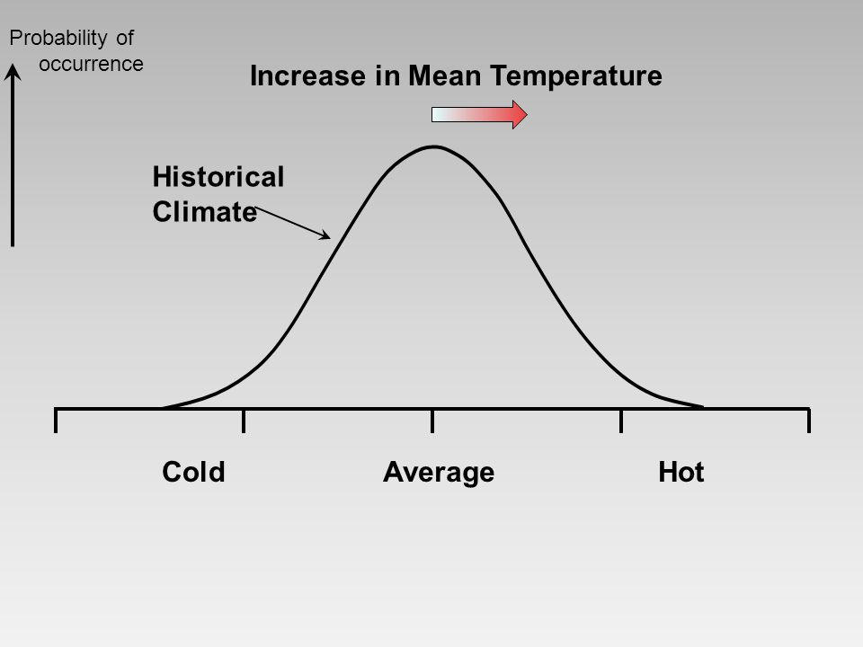 Increase in Mean Temperature ColdHotAverage Historical Climate Probability of occurrence