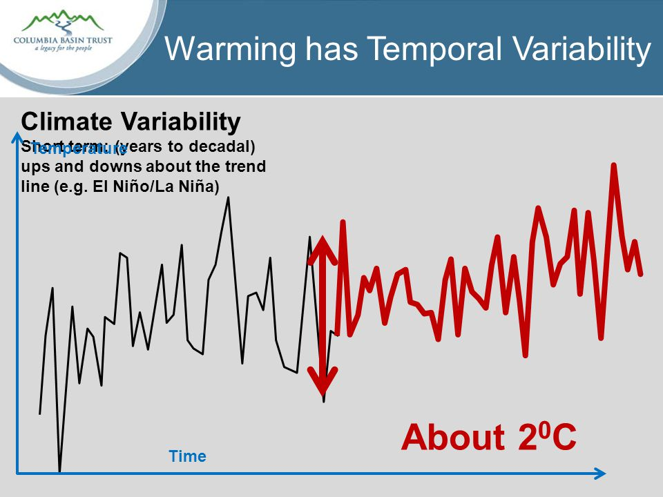 Warming has Temporal Variability Climate Variability Short term: (years to decadal) ups and downs about the trend line (e.g.