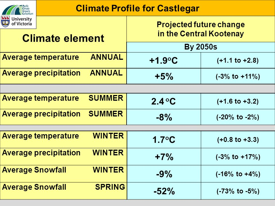 Climate Profile for Castlegar Climate element Projected future change in the Central Kootenay By 2050s Average temperature ANNUAL +1.9 o C (+1.1 to +2.8) Average precipitation ANNUAL +5% (-3% to +11%) Average temperature SUMMER 2.4 o C (+1.6 to +3.2) Average precipitation SUMMER -8% (-20% to -2%) Average temperature WINTER 1.7 o C (+0.8 to +3.3) Average precipitation WINTER +7% (-3% to +17%) Average Snowfall WINTER -9% (-16% to +4%) Average Snowfall SPRING -52% (-73% to -5%)