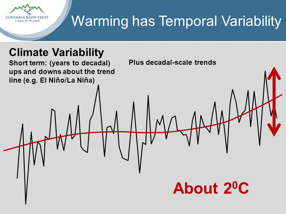 Warming has Temporal Variability About 2 0 C Plus decadal-scale trends Climate Variability Short term: (years to decadal) ups and downs about the trend line (e.g.