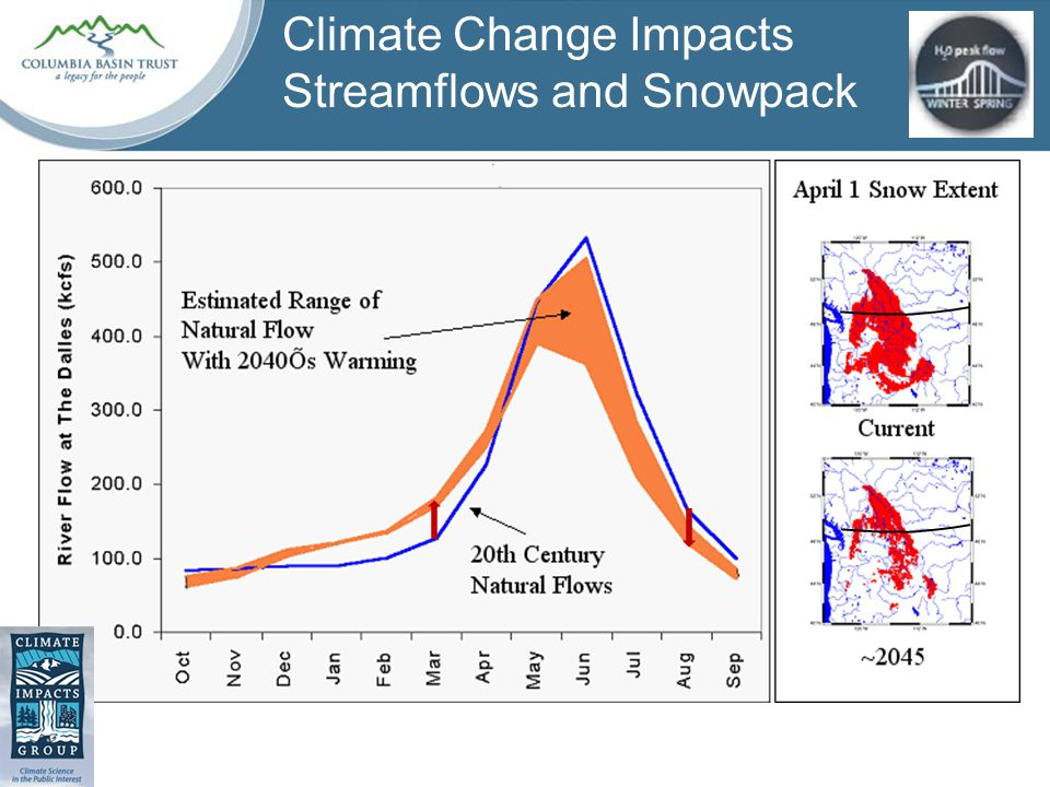 Climate Change Impacts Streamflows and Snowpack