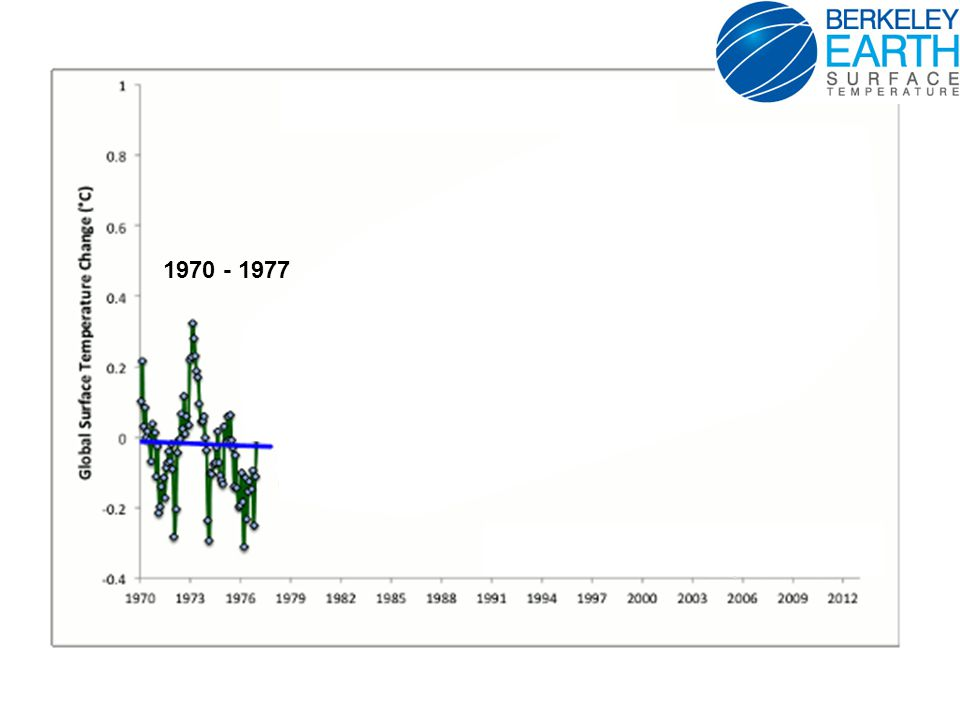 Less change In cold weather ColdHotAverage Historical Climate New Climate Much more hot weather and record hot weather Increase in Mean Temperature & Variance Probability of occurrence