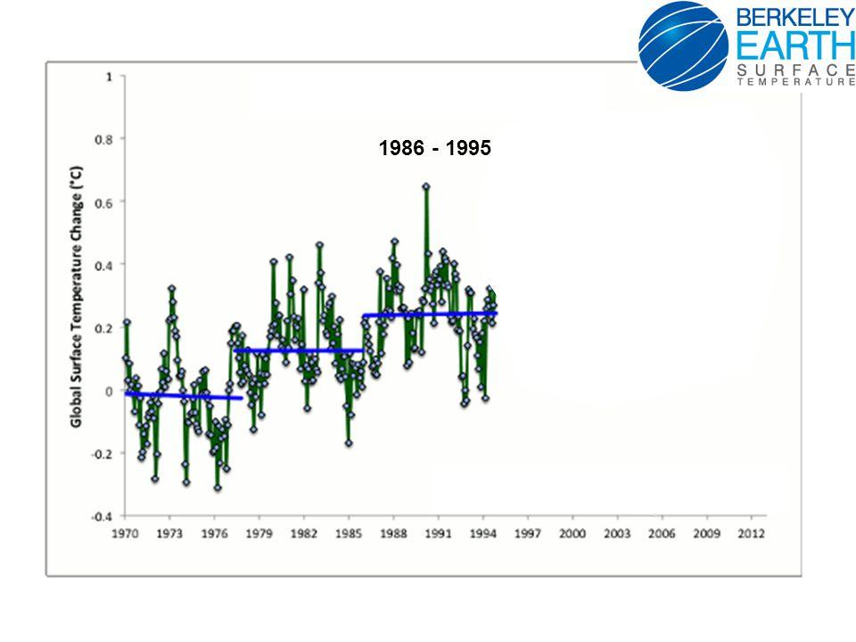 Temperature Anomaly 0 C Warming has Spatial Variability *