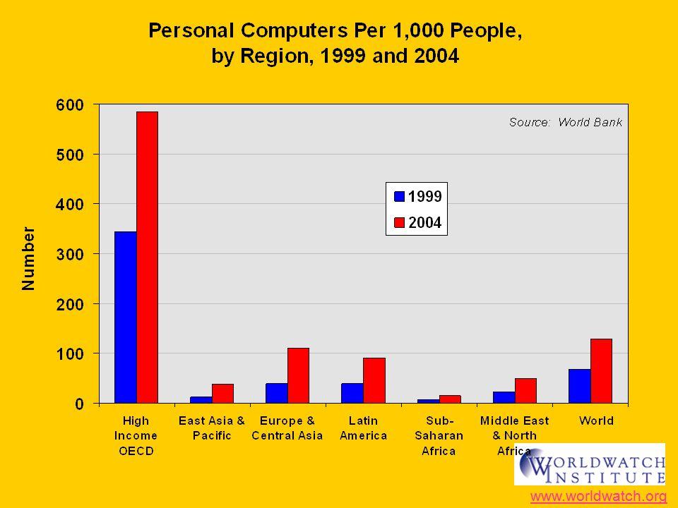 Source: Global Search ENGLISH IS DECREASING AS MAJOR LANGUAGE 2000