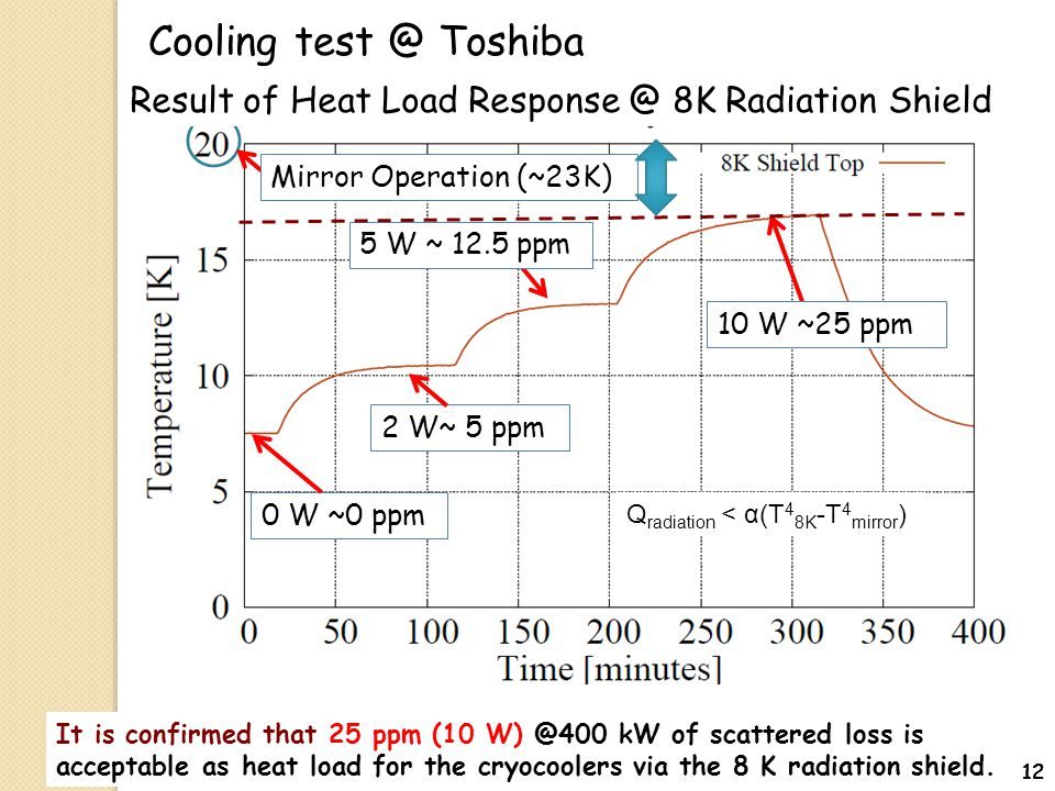2 W~ 5 ppm 0 W ~0 ppm 10 W ~25 ppm 5 W ~ 12.5 ppm Mirror Operation (~23K) Q radiation < α(T 4 8K -T 4 mirror ) Result of Heat Load Response @ 8K Radia