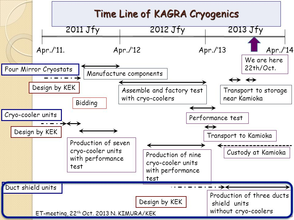 ET-meeting, 22 th Oct. 2013 N. KIMURA/KEK Time Line of KAGRA Cryogenics Manufacture components Assemble and factory test with cryo-coolers Transport t