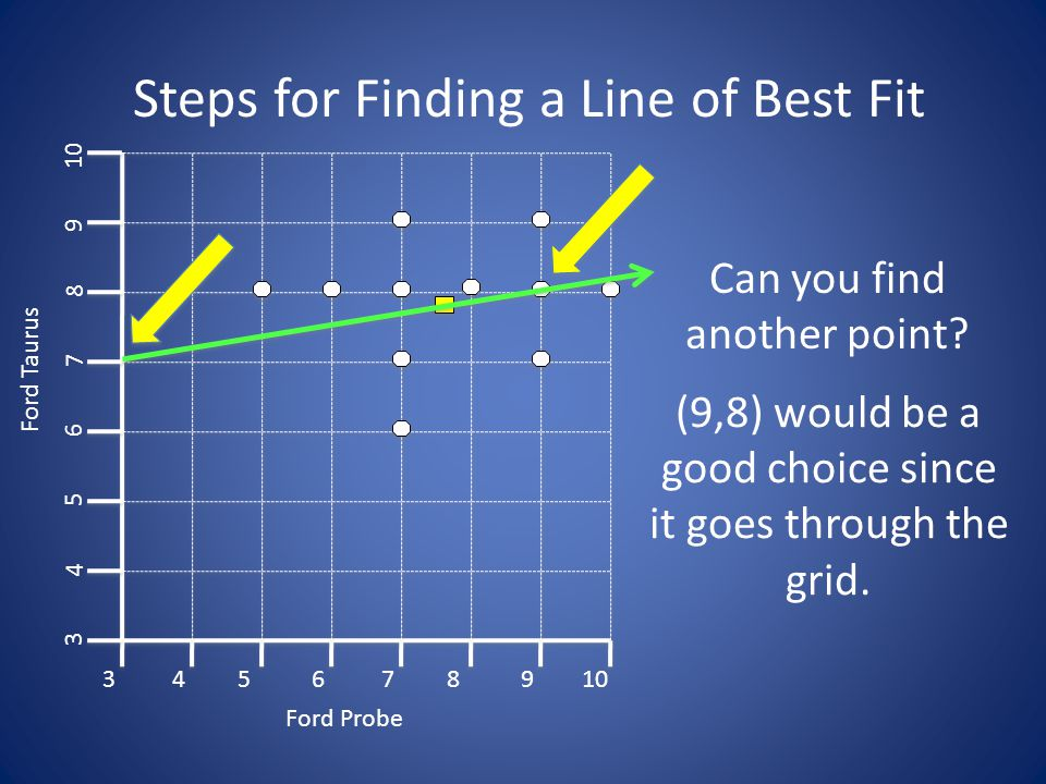 Steps for Finding a Line of Best Fit 3 3 45678910 4 5 6 7 8 9 Ford Probe Ford Taurus Can you find another point.