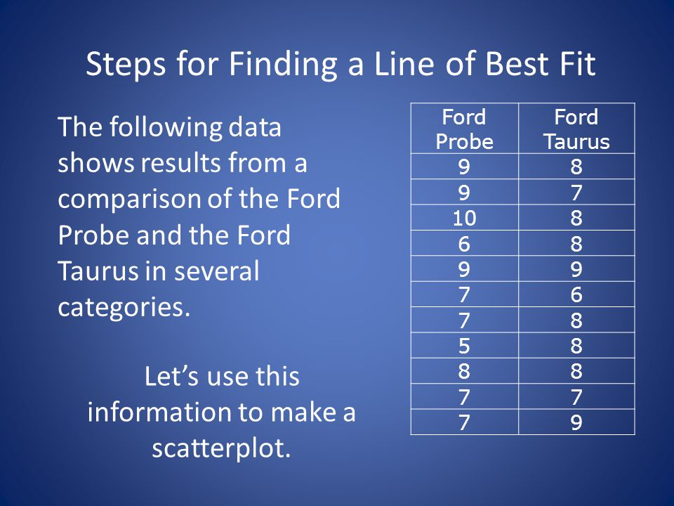 Make Estimations Using a Line of Best Fit 3 3 45678910 4 5 6 7 8 9 Ford Probe Ford Taurus Your y-value is about 7.8.