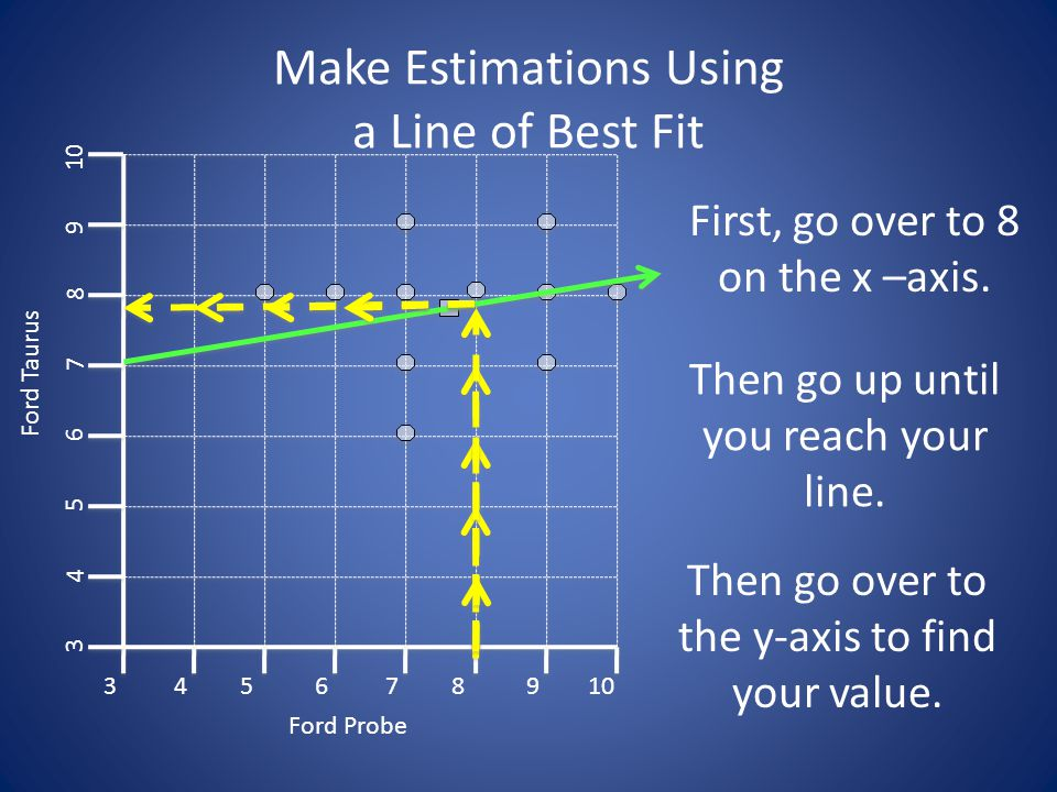 Make Estimations Using a Line of Best Fit 3 3 45678910 4 5 6 7 8 9 Ford Probe Ford Taurus Then go up until you reach your line.