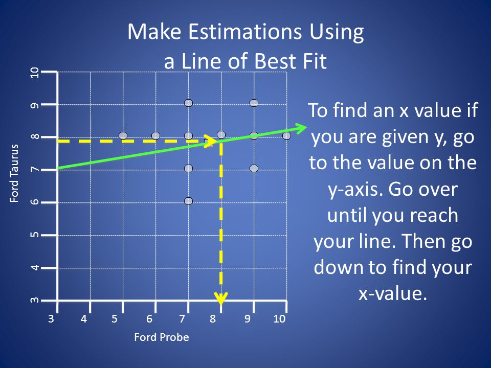 Make Estimations Using a Line of Best Fit 3 3 45678910 4 5 6 7 8 9 Ford Probe Ford Taurus To find an x value if you are given y, go to the value on the y-axis.