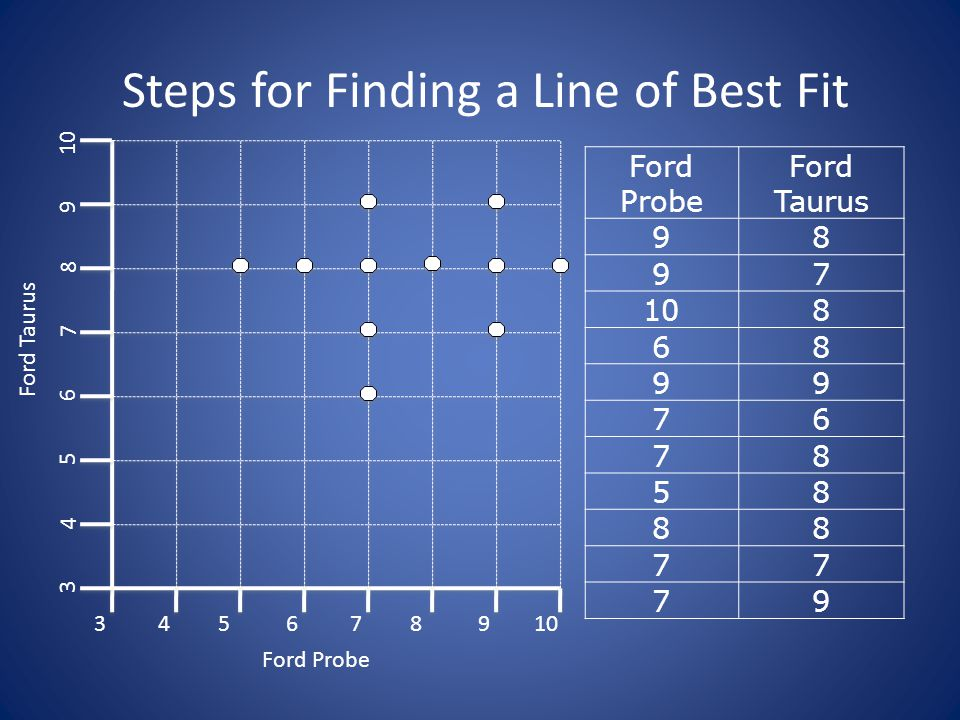 Steps for Finding a Line of Best Fit Now we need to find a line that models the pattern in this data.