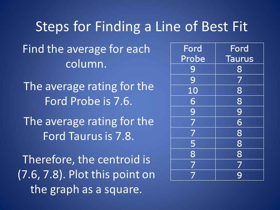 Steps for Finding a Line of Best Fit 3 3 45678910 4 5 6 7 8 9 Ford Probe Ford Taurus You'll need to find the change in your y value and the change in your x value between these two points.