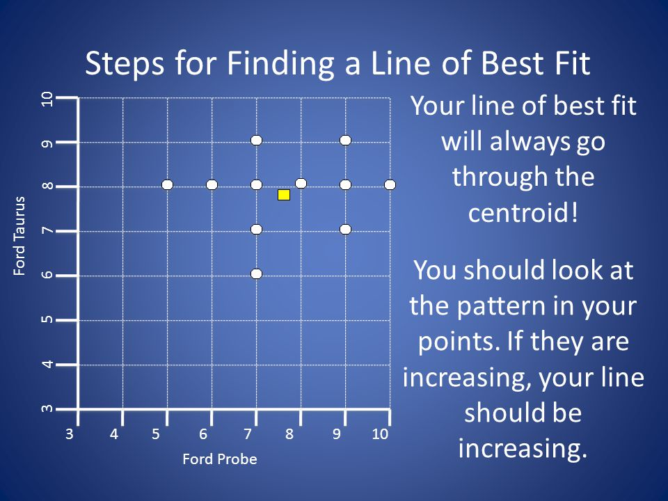 Steps for Finding a Line of Best Fit 3 3 45678910 4 5 6 7 8 9 Ford Probe Ford Taurus The line should touch some points and have a balance of points above and below it.