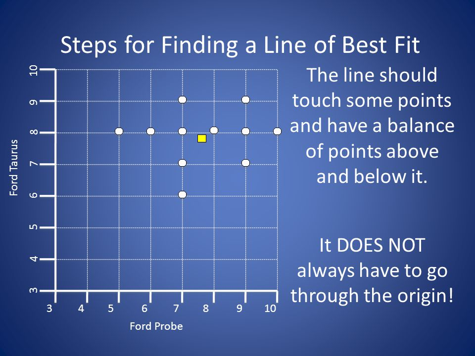Make Estimations Using a Line of Best Fit Enter your equation into your list.