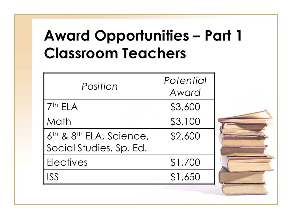 Award Opportunities – Part 1 Classroom Teachers Position Potential Award 7 th ELA$3,600 Math$3,100 6 th & 8 th ELA, Science, Social Studies, Sp.