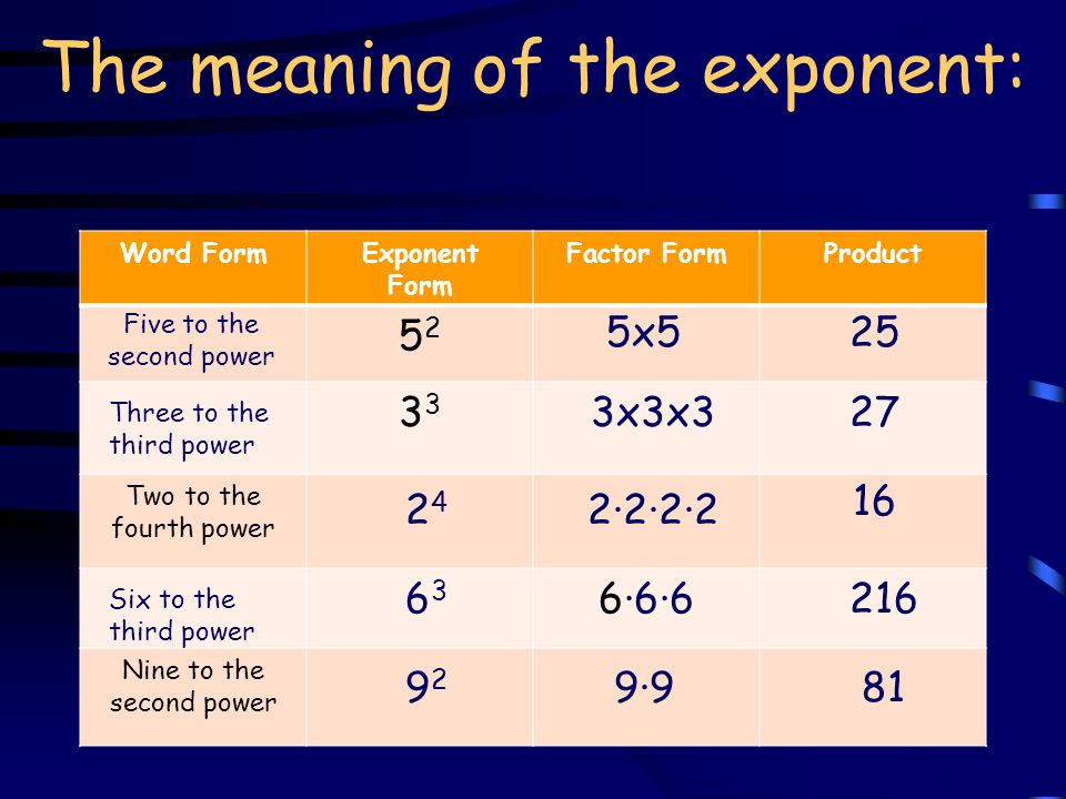 The meaning of the exponent: 1.) 5 2 = 2.) 3 3 = 3.) 2 4 = 4.) 6 3 5.) 9 2 = 6.) 1 7 = 7.) 4 3 = 8.) 7 2 = 9.) 8 3 10.) 11 2 =