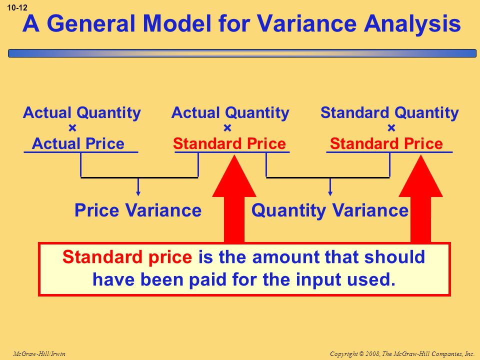 Copyright © 2008, The McGraw-Hill Companies, Inc.McGraw-Hill/Irwin 10-12 A General Model for Variance Analysis Standard price is the amount that should have been paid for the input used.