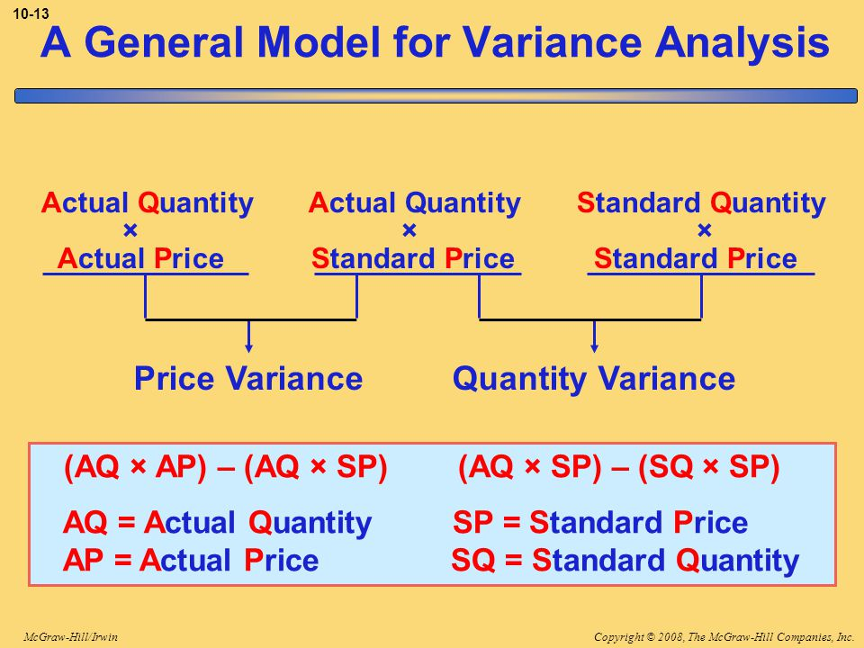 Copyright © 2008, The McGraw-Hill Companies, Inc.McGraw-Hill/Irwin 10-13 A General Model for Variance Analysis (AQ × AP) – (AQ × SP) (AQ × SP) – (SQ × SP) AQ = Actual Quantity SP = Standard Price AP = Actual Price SQ = Standard Quantity Price VarianceQuantity Variance Actual Quantity Actual Quantity Standard Quantity × × × Actual Price Standard Price Standard Price
