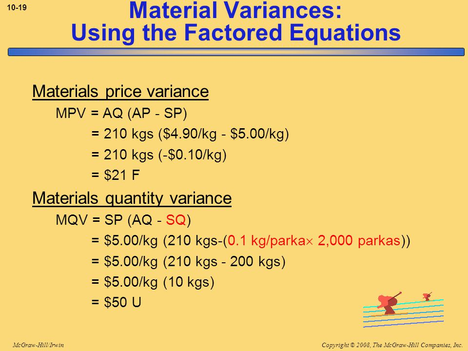 Copyright © 2008, The McGraw-Hill Companies, Inc.McGraw-Hill/Irwin Material Variances: Using the Factored Equations Materials price variance MPV = AQ (AP - SP) = 210 kgs ($4.90/kg - $5.00/kg) = 210 kgs (-$0.10/kg) = $21 F Materials quantity variance MQV = SP (AQ - SQ) = $5.00/kg (210 kgs-(0.1 kg/parka  2,000 parkas)) = $5.00/kg (210 kgs kgs) = $5.00/kg (10 kgs) = $50 U