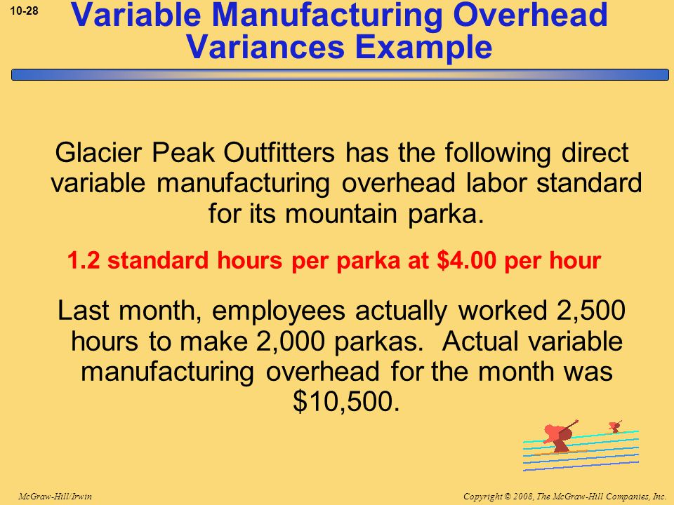 Copyright © 2008, The McGraw-Hill Companies, Inc.McGraw-Hill/Irwin 10-28 Glacier Peak Outfitters has the following direct variable manufacturing overhead labor standard for its mountain parka.