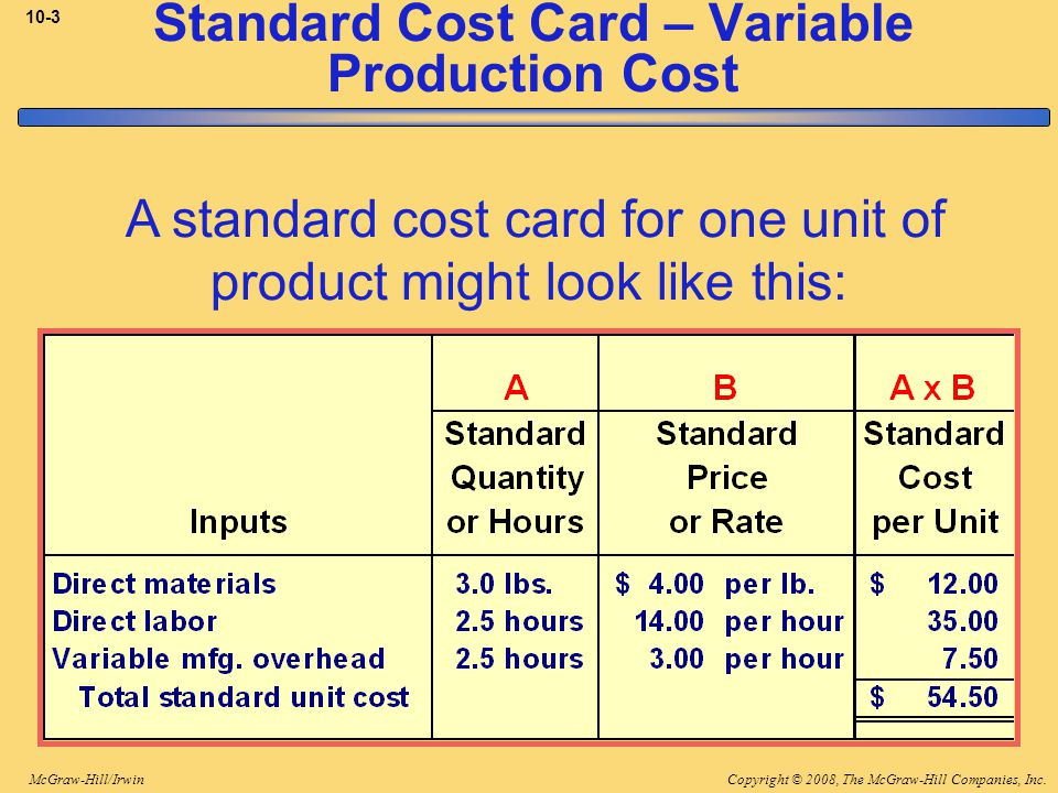 Copyright © 2008, The McGraw-Hill Companies, Inc.McGraw-Hill/Irwin 10-3 Standard Cost Card – Variable Production Cost A standard cost card for one unit of product might look like this: