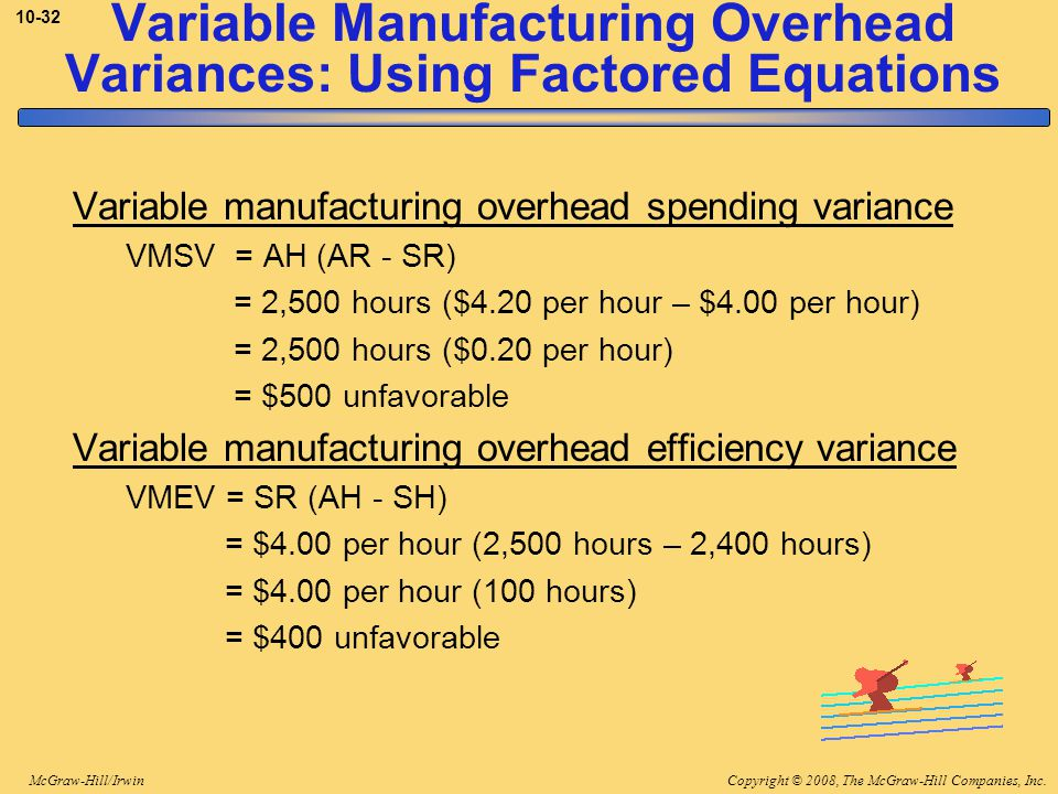 Copyright © 2008, The McGraw-Hill Companies, Inc.McGraw-Hill/Irwin 10-32 Variable Manufacturing Overhead Variances: Using Factored Equations Variable manufacturing overhead spending variance VMSV = AH (AR - SR) = 2,500 hours ($4.20 per hour – $4.00 per hour) = 2,500 hours ($0.20 per hour) = $500 unfavorable Variable manufacturing overhead efficiency variance VMEV = SR (AH - SH) = $4.00 per hour (2,500 hours – 2,400 hours) = $4.00 per hour (100 hours) = $400 unfavorable
