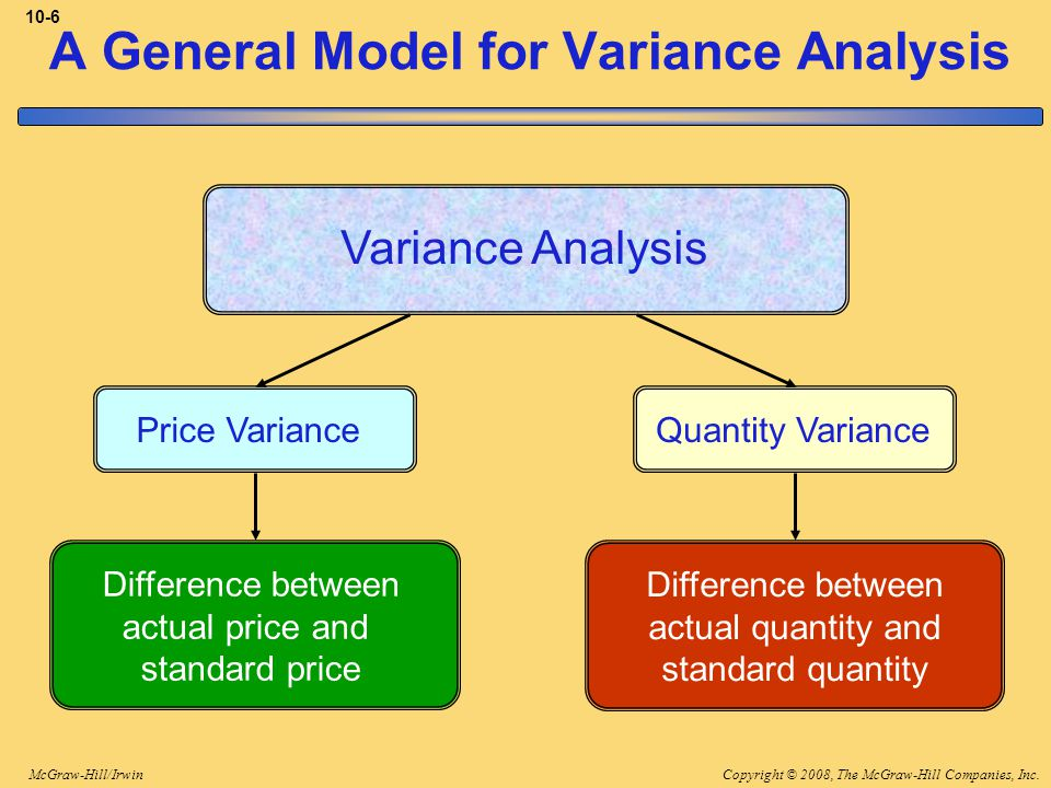 Copyright © 2008, The McGraw-Hill Companies, Inc.McGraw-Hill/Irwin 10-6 A General Model for Variance Analysis Variance Analysis Price Variance Difference between actual price and standard price Quantity Variance Difference between actual quantity and standard quantity