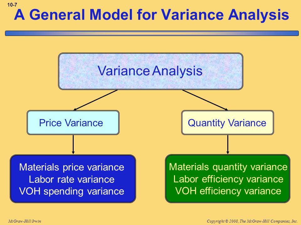 Copyright © 2008, The McGraw-Hill Companies, Inc.McGraw-Hill/Irwin 10-7 Variance Analysis Price VarianceQuantity Variance Materials price variance Labor rate variance VOH spending variance Materials quantity variance Labor efficiency variance VOH efficiency variance A General Model for Variance Analysis