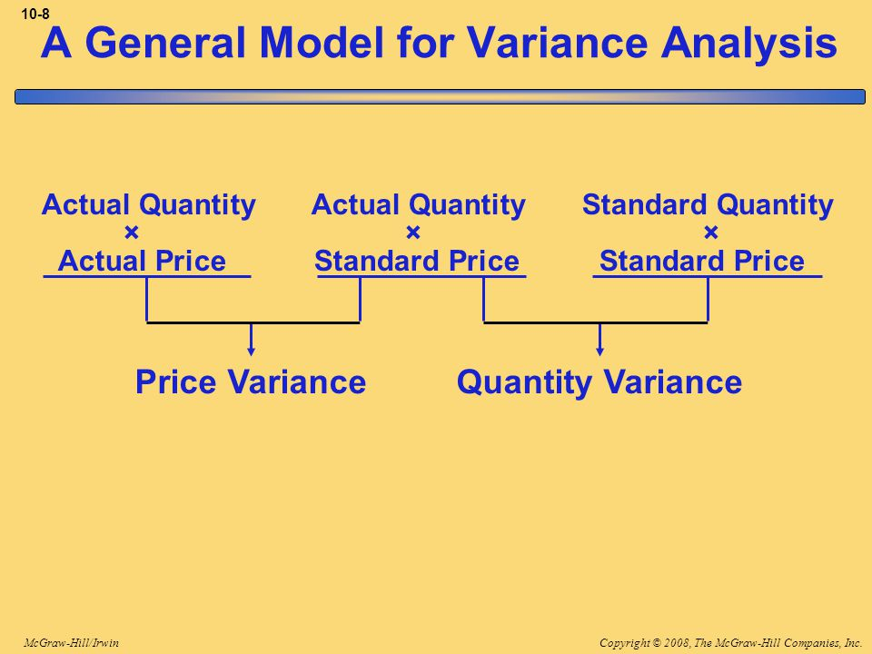 Copyright © 2008, The McGraw-Hill Companies, Inc.McGraw-Hill/Irwin 10-8 Price VarianceQuantity Variance Actual Quantity Actual Quantity Standard Quantity × × × Actual Price Standard Price Standard Price A General Model for Variance Analysis