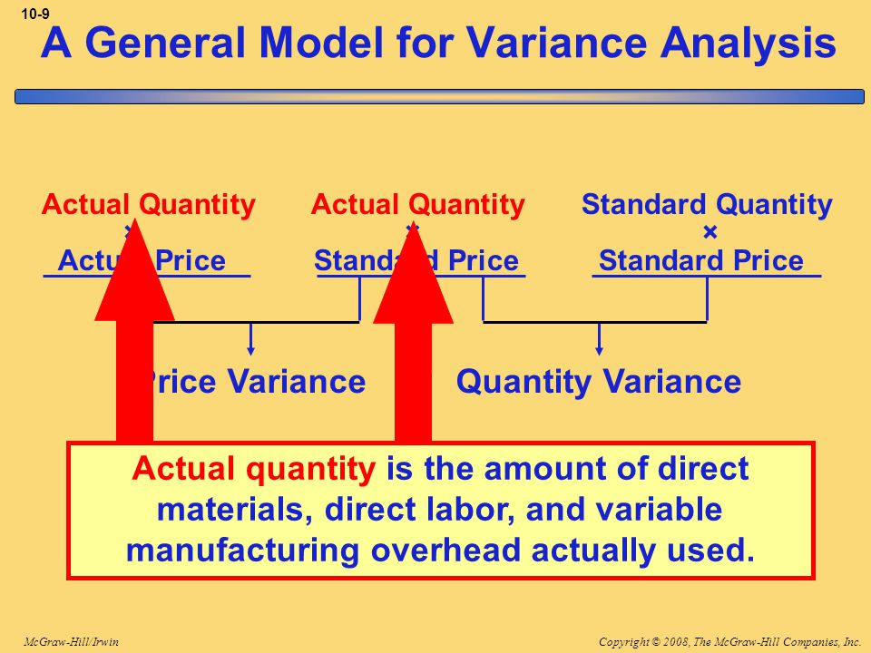 Copyright © 2008, The McGraw-Hill Companies, Inc.McGraw-Hill/Irwin 10-9 Price VarianceQuantity Variance Actual Quantity Actual Quantity Standard Quantity × × × Actual Price Standard Price Standard Price A General Model for Variance Analysis Actual quantity is the amount of direct materials, direct labor, and variable manufacturing overhead actually used.