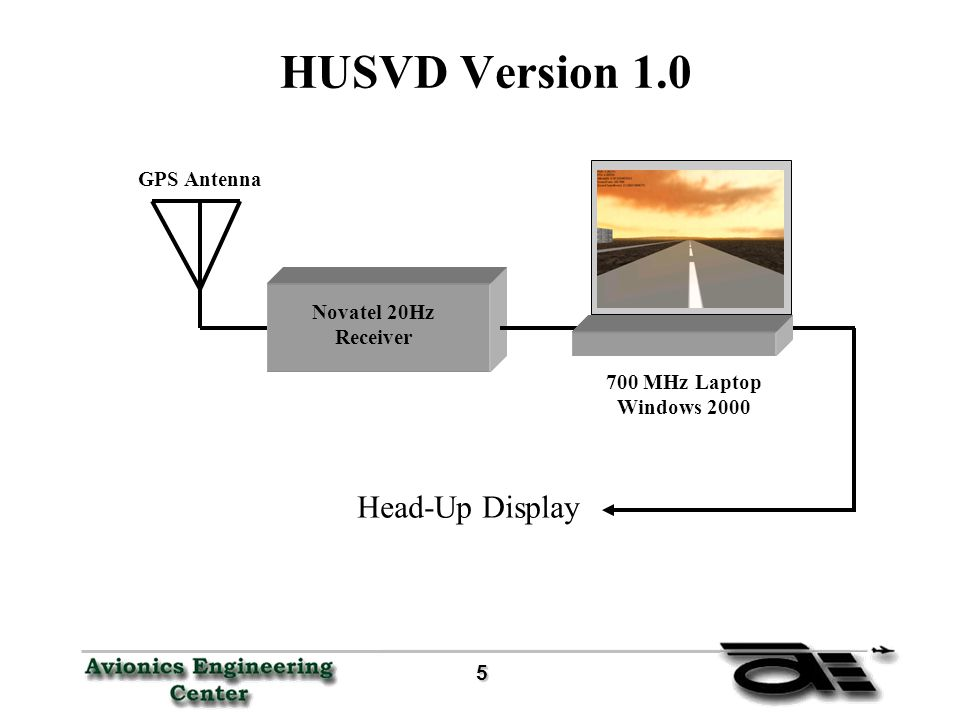 5 HUSVD Version 1.0 Novatel 20Hz Receiver Head-Up Display 700 MHz Laptop Windows 2000 GPS Antenna
