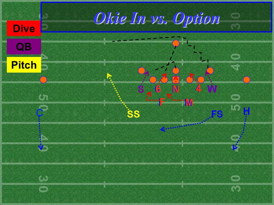 QB Dive Pitch Okie In vs. Option