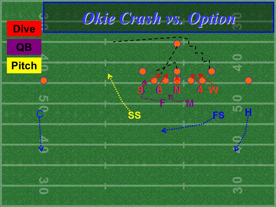 Dive QB Pitch Okie Crash vs. Option