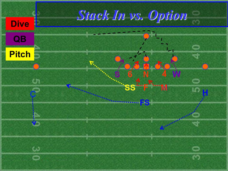 QB Dive Pitch Stack In vs. Option