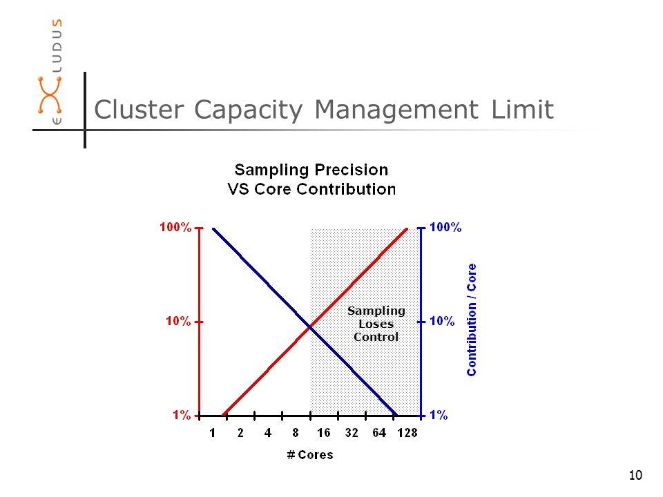 10 Cluster Capacity Management Limit Sampling Loses Control