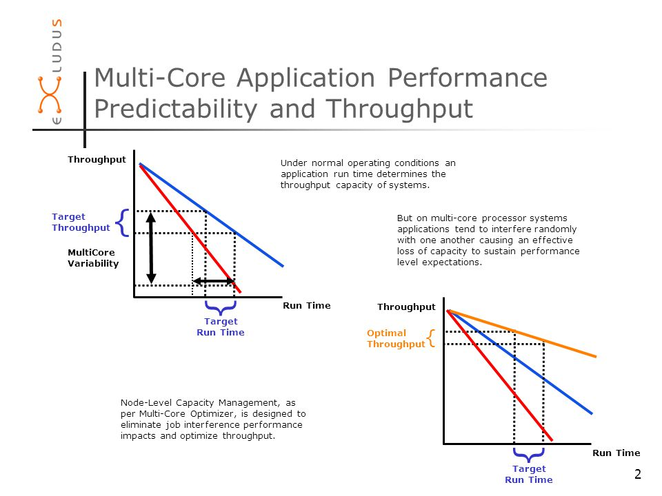 2 Multi-Core Application Performance Predictability and Throughput Throughput Run Time { Target Run Time Target Throughput { Under normal operating conditions an application run time determines the throughput capacity of systems.