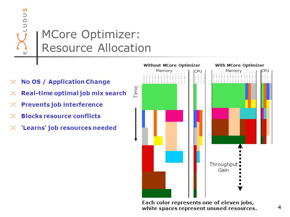 4 MCore Optimizer: Resource Allocation No OS / Application Change Real-time optimal job mix search Prevents job interference Blocks resource conflicts 'Learns' job resources needed Each color represents one of eleven jobs, white spaces represent unused resources.
