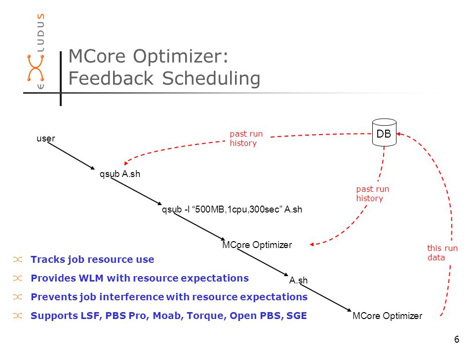 6 MCore Optimizer: Feedback Scheduling DB qsub A.sh qsub -l 500MB,1cpu,300sec A.sh user MCore Optimizer A.sh MCore Optimizer past run history past run history this run data Tracks job resource use Provides WLM with resource expectations Prevents job interference with resource expectations Supports LSF, PBS Pro, Moab, Torque, Open PBS, SGE