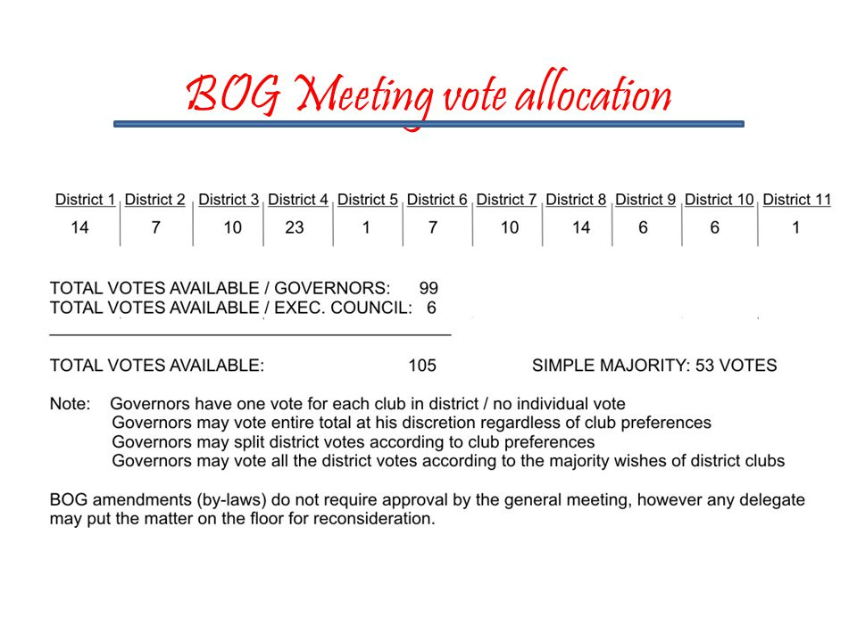 BOG Meeting vote allocation