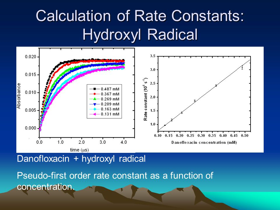 Calculation of Rate Constants: Hydroxyl Radical Danofloxacin + hydroxyl radical Pseudo-first order rate constant as a function of concentration.