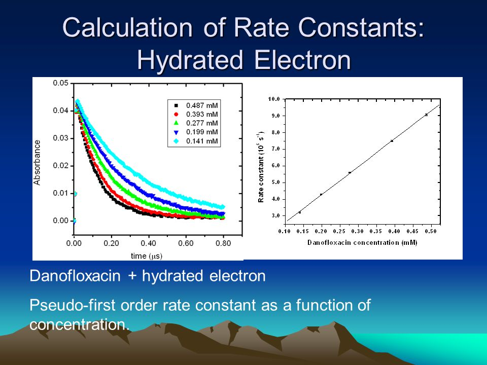 Calculation of Rate Constants: Hydrated Electron Danofloxacin + hydrated electron Pseudo-first order rate constant as a function of concentration.