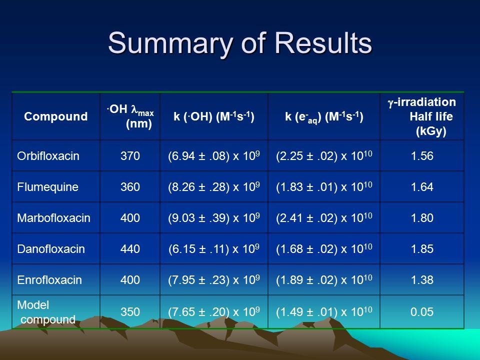Summary of Results Compound · OH max (nm) k ( · OH) (M -1 s -1 )k (e - aq ) (M -1 s -1 )  -irradiation Half life (kGy) Orbifloxacin370(6.94 ±.08) x 10 9 (2.25 ±.02) x 10 10 1.56 Flumequine360(8.26 ±.28) x 10 9 (1.83 ±.01) x 10 10 1.64 Marbofloxacin400(9.03 ±.39) x 10 9 (2.41 ±.02) x 10 10 1.80 Danofloxacin440(6.15 ±.11) x 10 9 (1.68 ±.02) x 10 10 1.85 Enrofloxacin400(7.95 ±.23) x 10 9 (1.89 ±.02) x 10 10 1.38 Model compound 350(7.65 ±.20) x 10 9 (1.49 ±.01) x 10 10 0.05